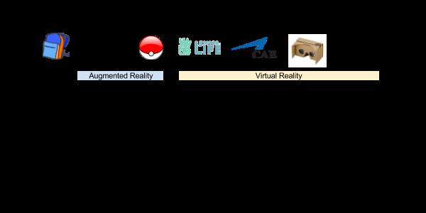 Augmented to Virtual Reality